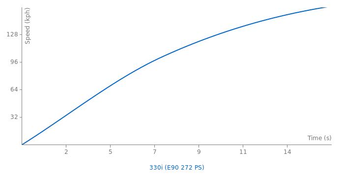 BMW 330i acceleration graph