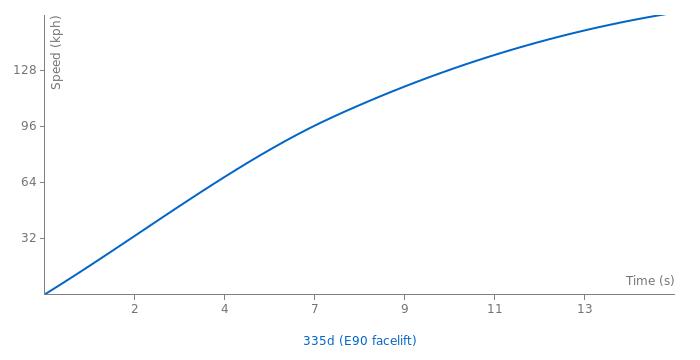 BMW 335d acceleration graph