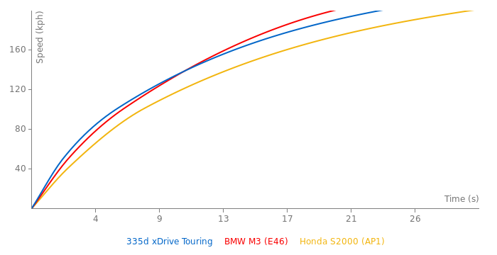 BMW 335d xDrive Touring acceleration graph