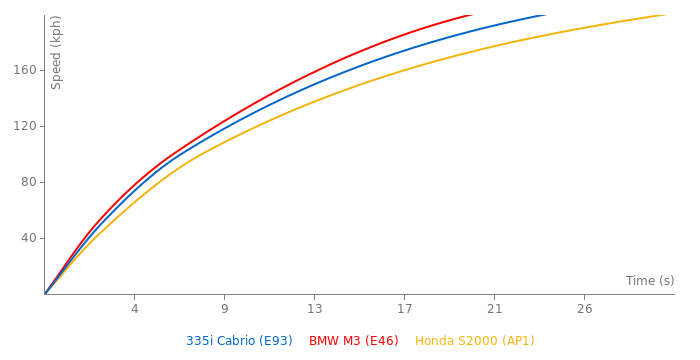 BMW 335i Cabrio acceleration graph
