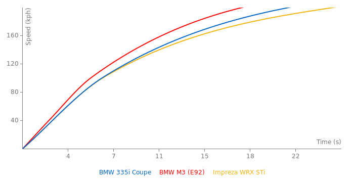 BMW 335i Coupe acceleration graph