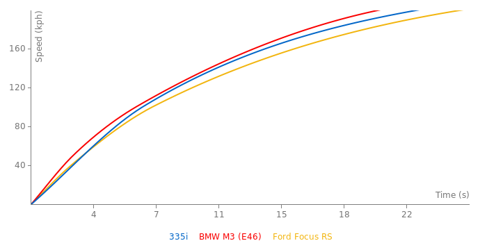 BMW 335i acceleration graph