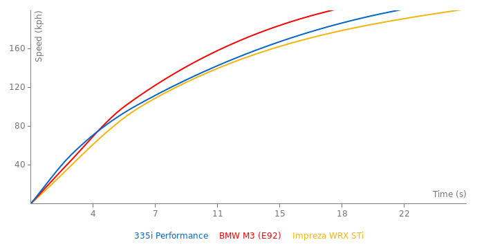 BMW 335i Performance acceleration graph