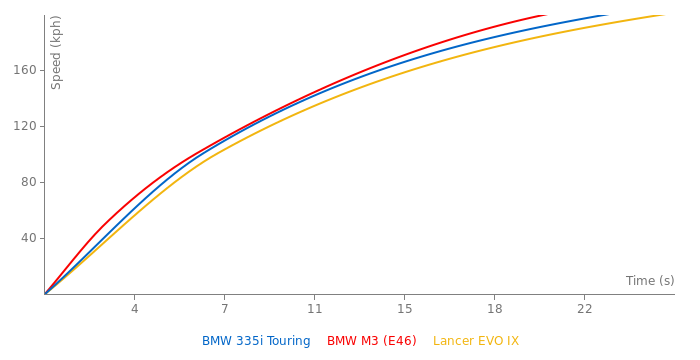 BMW 335i Touring acceleration graph