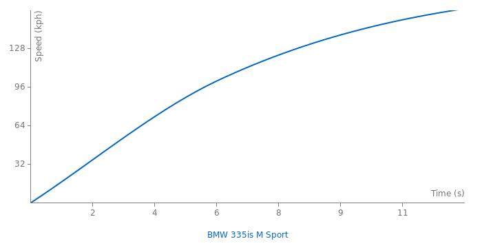 BMW 335is M Sport acceleration graph