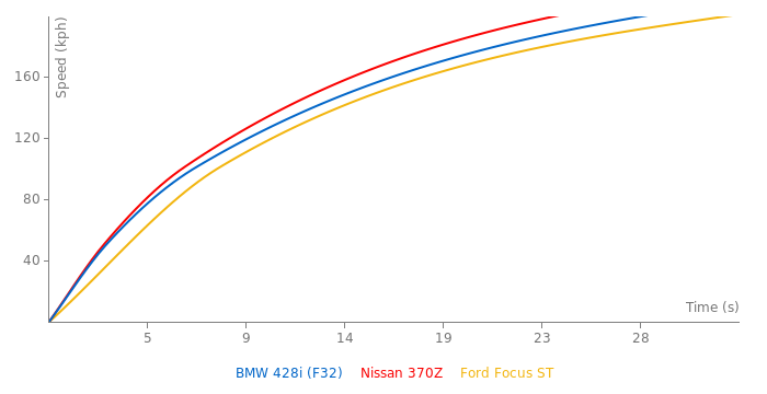 BMW 428i acceleration graph