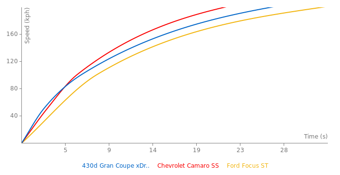 BMW 430d Gran Coupe xDrive acceleration graph