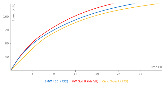 BMW 430i acceleration graph