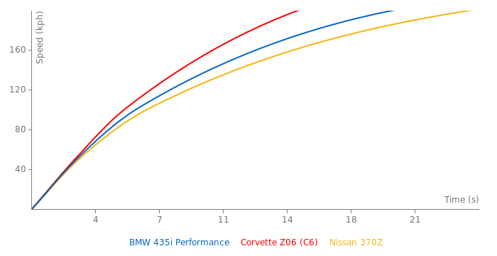 BMW 435i Performance acceleration graph