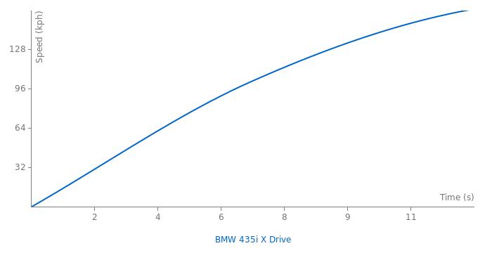BMW 435i X Drive acceleration graph