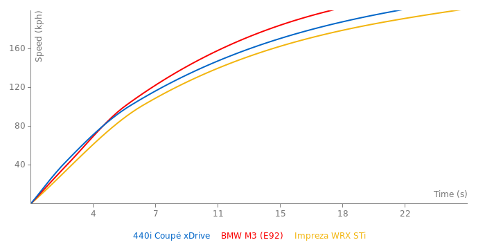 BMW 440i Coupé xDrive acceleration graph