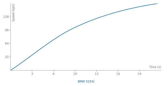BMW 525Xi acceleration graph