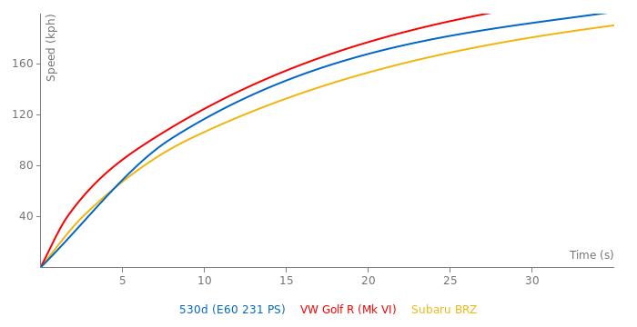 BMW 530d acceleration graph