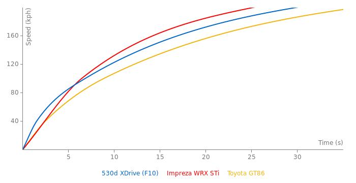 BMW 530d XDrive acceleration graph