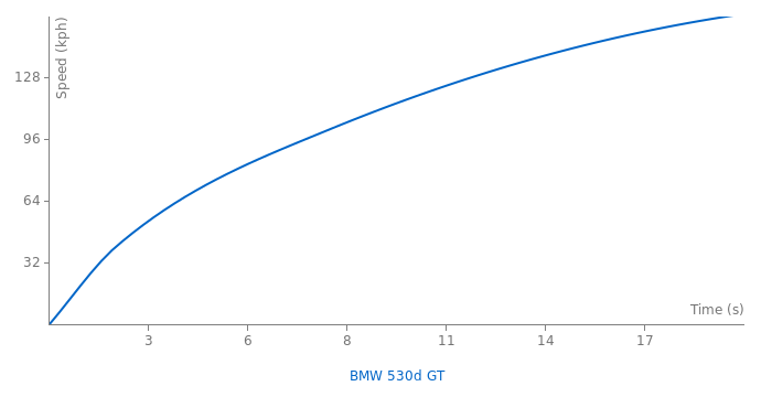 BMW 530d GT acceleration graph
