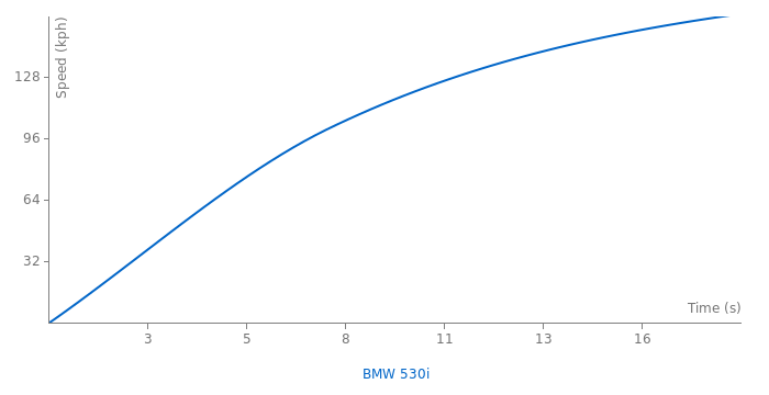 BMW 530i acceleration graph