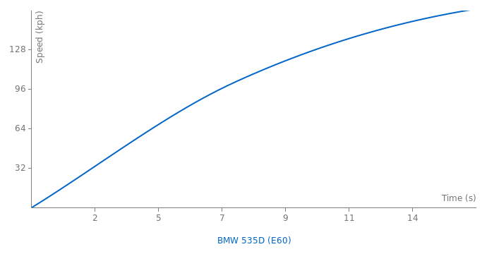 BMW 535D acceleration graph