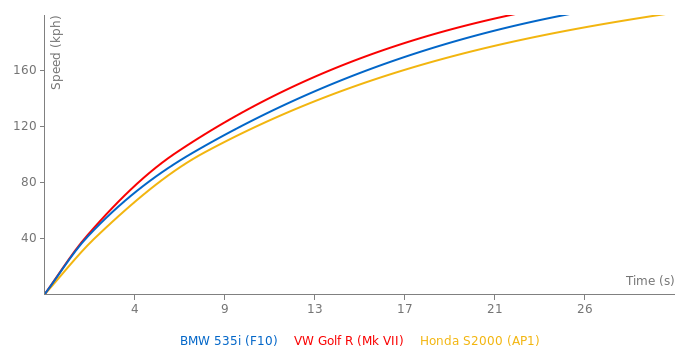 BMW 535i acceleration graph