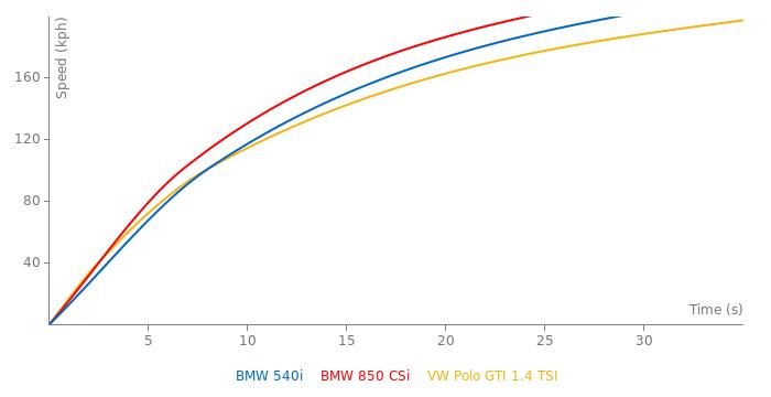 BMW 540i acceleration graph