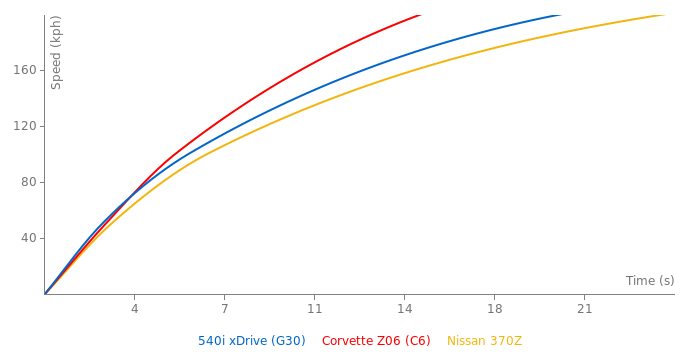 BMW 540i xDrive acceleration graph