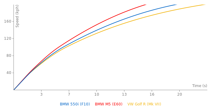 BMW 550i acceleration graph