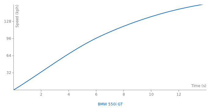 BMW 550i GT acceleration graph