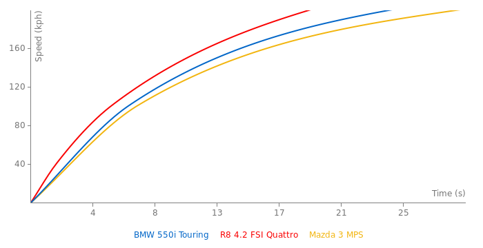 BMW 550i Touring acceleration graph