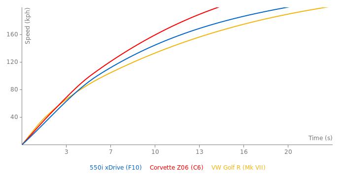 BMW 550i xDrive acceleration graph