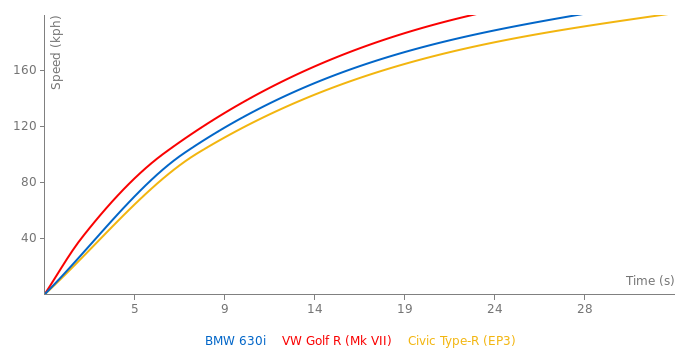 BMW 630i acceleration graph