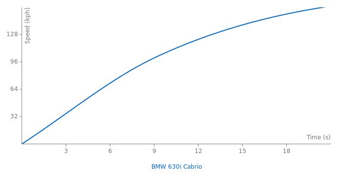 BMW 630i Cabrio acceleration graph