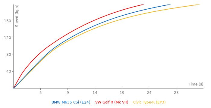 BMW 635 CSI acceleration graph
