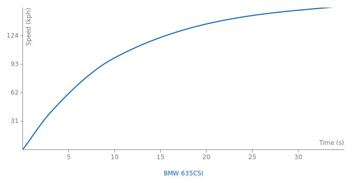 BMW 635CSI acceleration graph