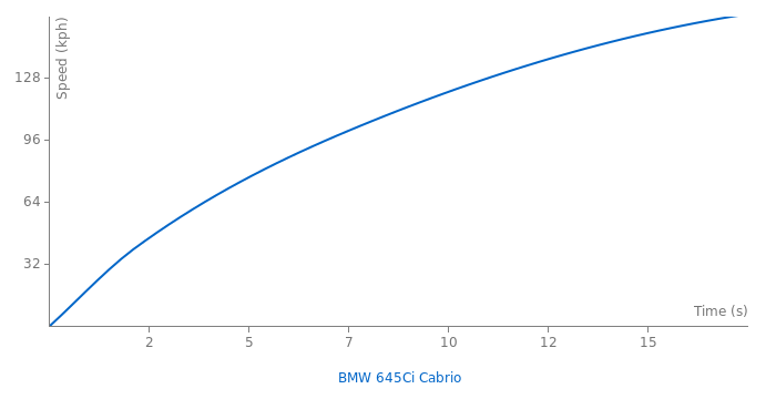 BMW 645Ci Cabrio acceleration graph