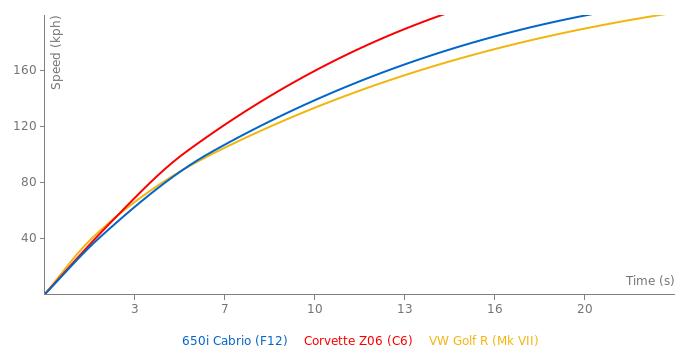 BMW 650i Cabrio acceleration graph
