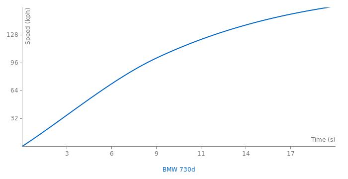 BMW 730d acceleration graph