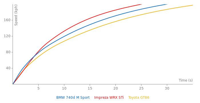 BMW 740d M Sport acceleration graph