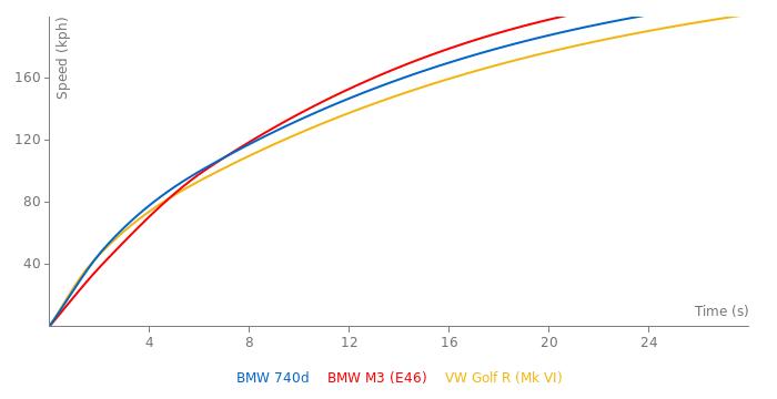 BMW 740d acceleration graph