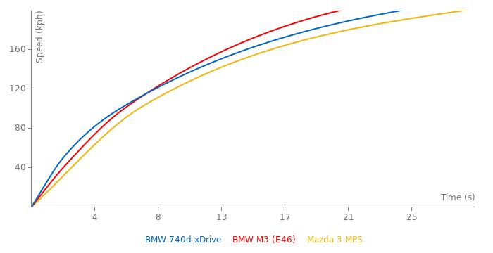 BMW 740d xDrive acceleration graph