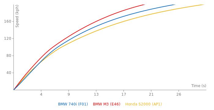 BMW 740i acceleration graph