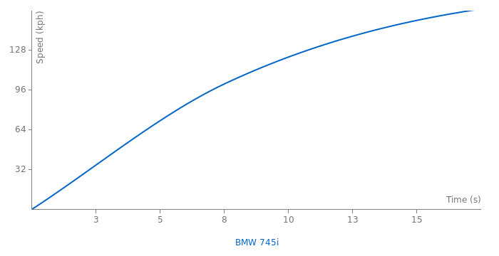 BMW 745i acceleration graph