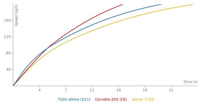 BMW 750d xDrive acceleration graph