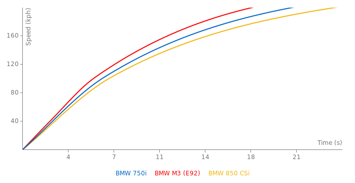 BMW 750i acceleration graph
