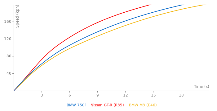 BMW 750i acceleration graph