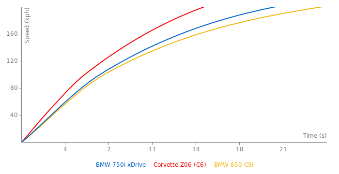 BMW 750i xDrive acceleration graph