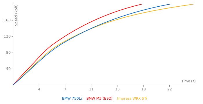 BMW 750Li acceleration graph