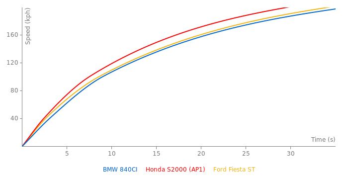 BMW 840CI acceleration graph