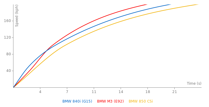 BMW 840i acceleration graph