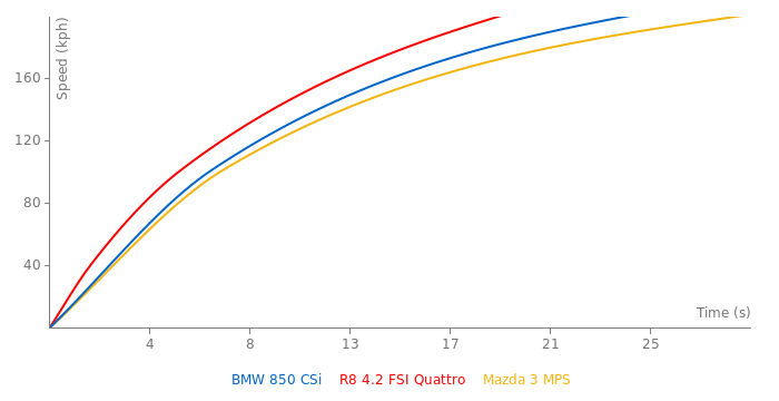 BMW 850 CSi acceleration graph