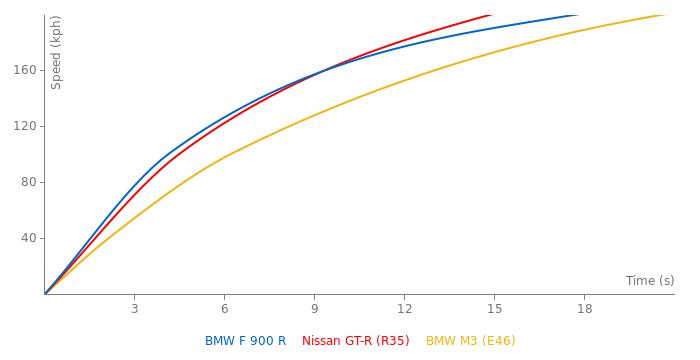 BMW F 900 R acceleration graph