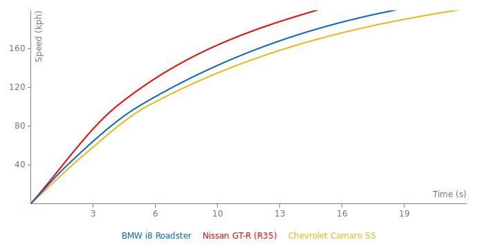 BMW i8 Roadster acceleration graph